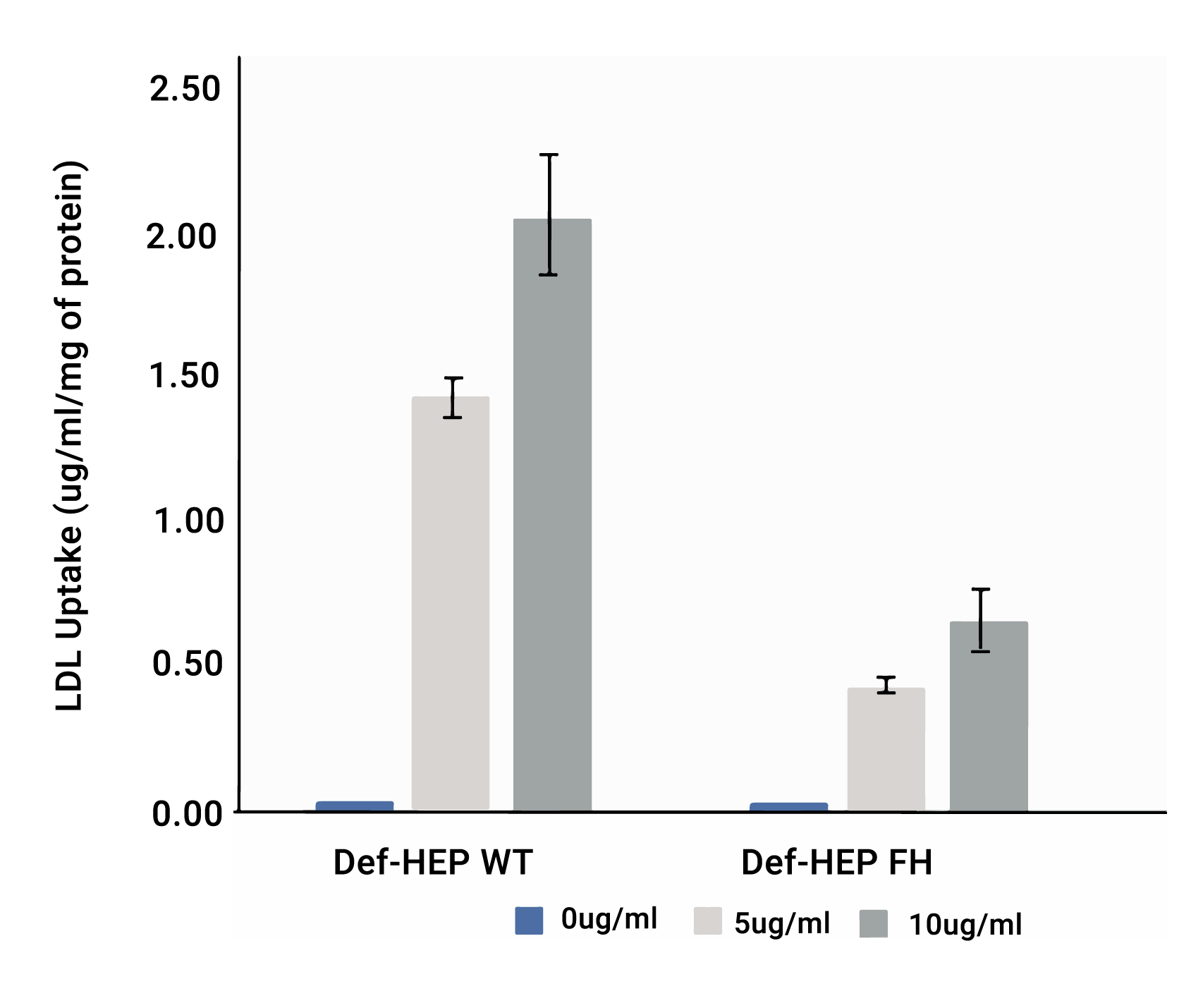 Graph depicting decreased Dil-LDL internalization by LDLR mutated hepatocytes (FH) in comparison to wild-type controls.""